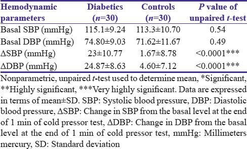 Table 2: Comparison of systolic and diastolic blood pressure changes in young diabetics and controls at rest and at the end of 1 min of cold pressor test
