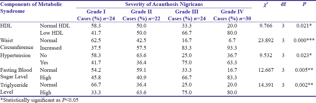 Table 4: Comparison of the severity of acanthosis nigricans with each component of metabolic syndrome