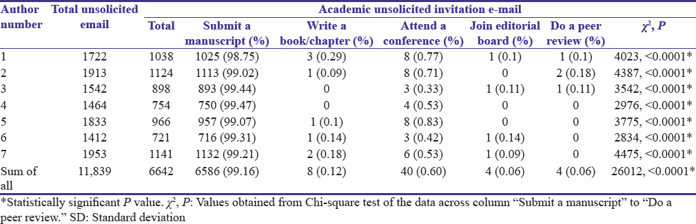 Table 2: Pattern of academic unsolicited e-mail invitation in 6 months