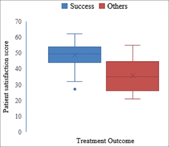 Client satisfaction and its correlates of directly observed