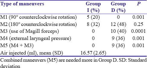 Table 2: Maneuvers protocol used in study