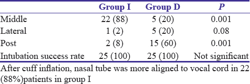 Table 3: Cuff position after air inflation