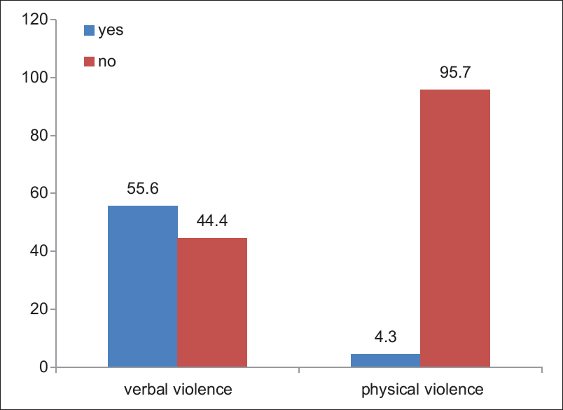 Figure 1: Experience of violence by doctors