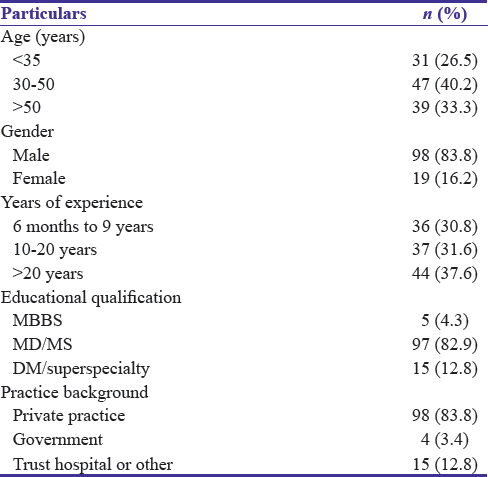 Table 1: Sociodemographic information of the study participants (<i>n</i>=117)