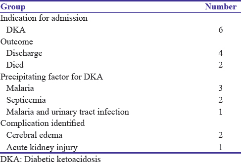Table 3: Indication for admission, outcome, and precipitating factor for diabetic ketoacidosis