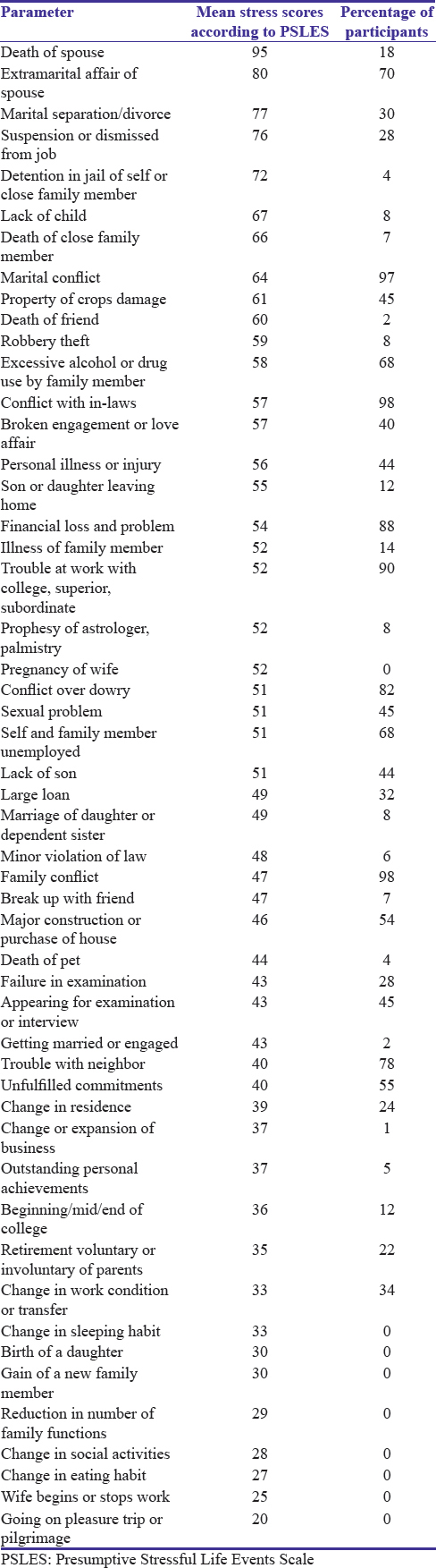Table 4: Percentage of participants who gave a positive response according to different parameters of Presumptive Stressful Life Events Scale scores