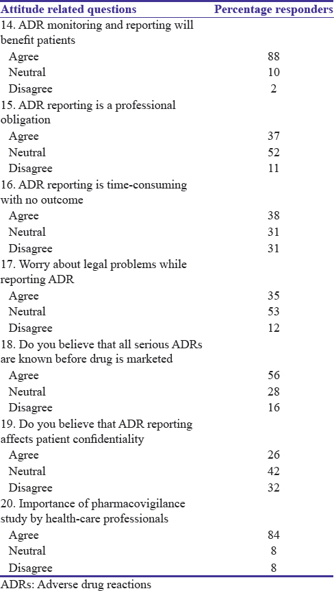 Table 3: Attitude toward adverse drug reaction reporting among health professionals