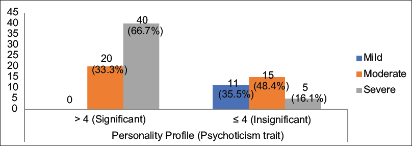 Figure 1: Severity of alcohol use disorder and psychoticism trait