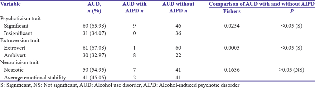 Table 2: Personality profile of the alcohol use disorder patients (<i>n</i>=91) on the Eysenck's Personality Questionnaire